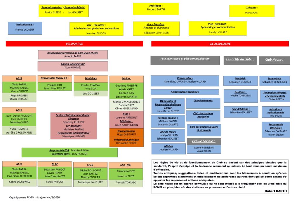 Organigramme club 2019 - 2020
